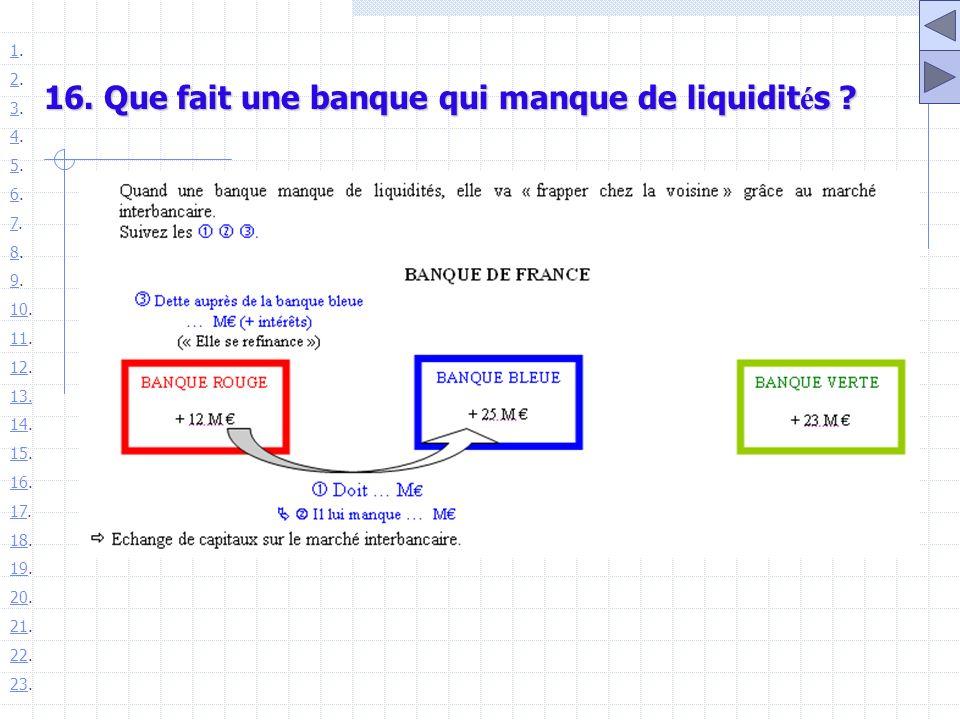 16. Que fait une banque qui manque de liquidités