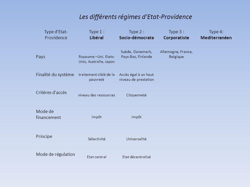 Les différents régimes d Etat-Providence