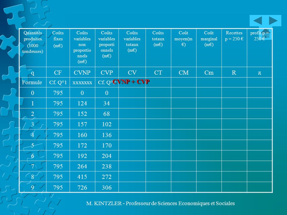 q CF CVNP CVP CV CT CM Cm R π 795 1 124 34 2 152 68 3 157 102 4 160