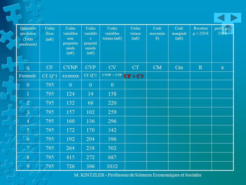 q CF CVNP CVP CV CT CM Cm R π 795 1 124 34 158 2 152 68 220 3 157 102