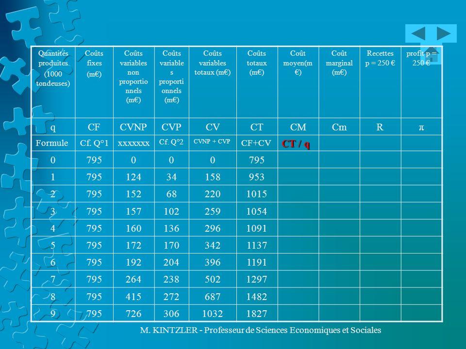 q CF CVNP CVP CV CT CM Cm R π 795 1 124 34 158 953 2 152 68 220 1015 3