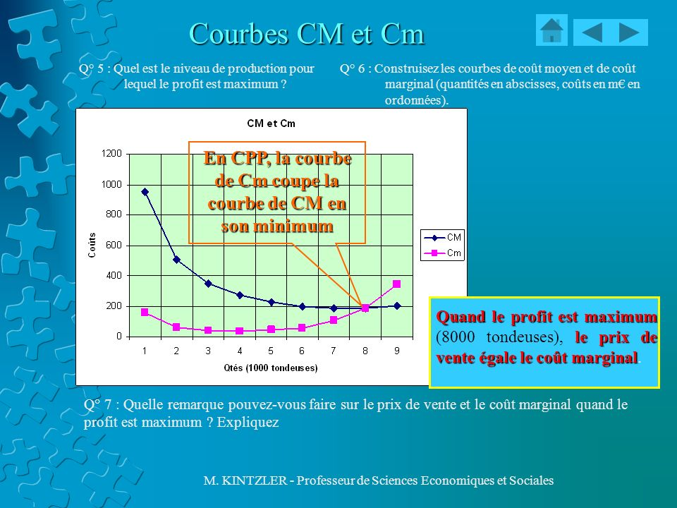En CPP, la courbe de Cm coupe la courbe de CM en son minimum