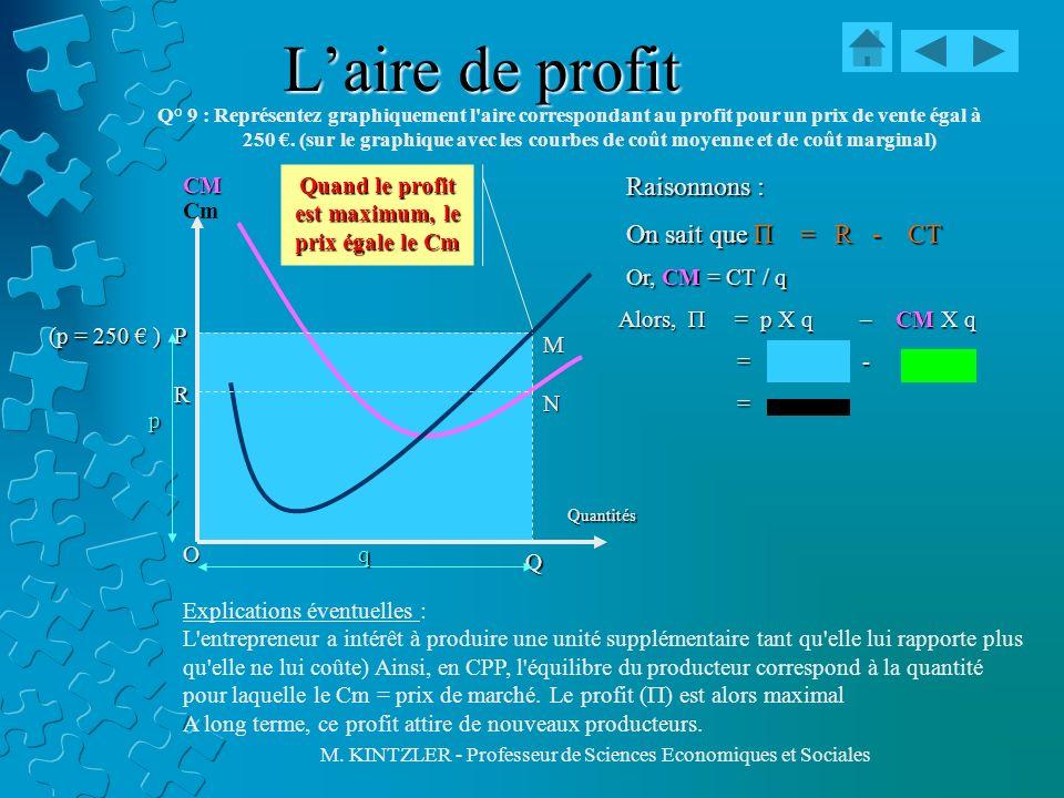 Quand le profit est maximum, le prix égale le Cm