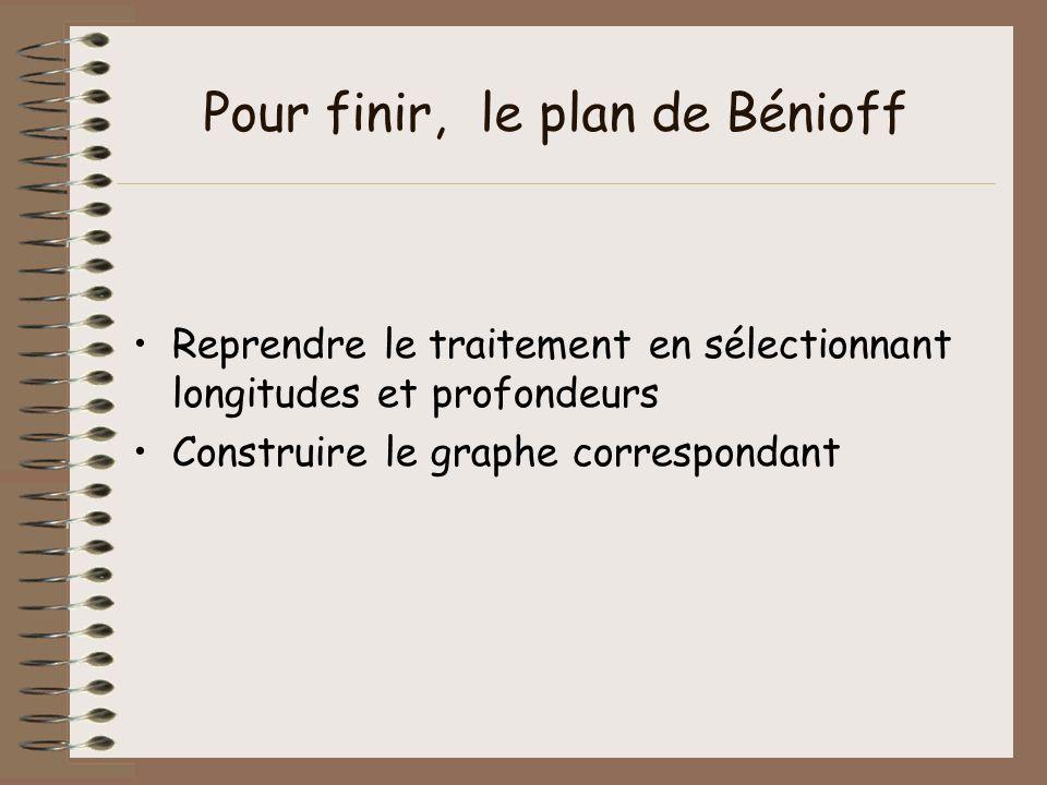 Pour finir, le plan de Bénioff