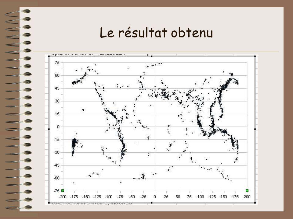 Le résultat obtenu Cf conférence Barrère sur le cycle du carbone lors de la dernière rencontre tice et svt à jean talon il y a 2 ans.