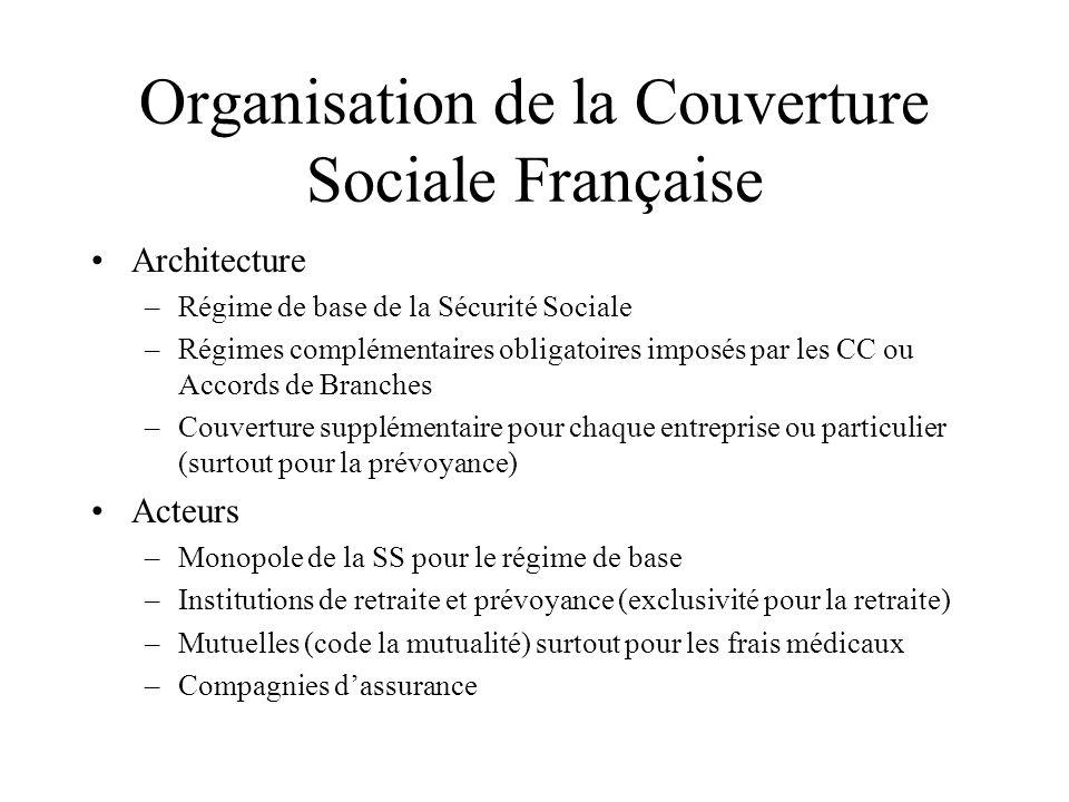 Organisation de la Couverture Sociale Française
