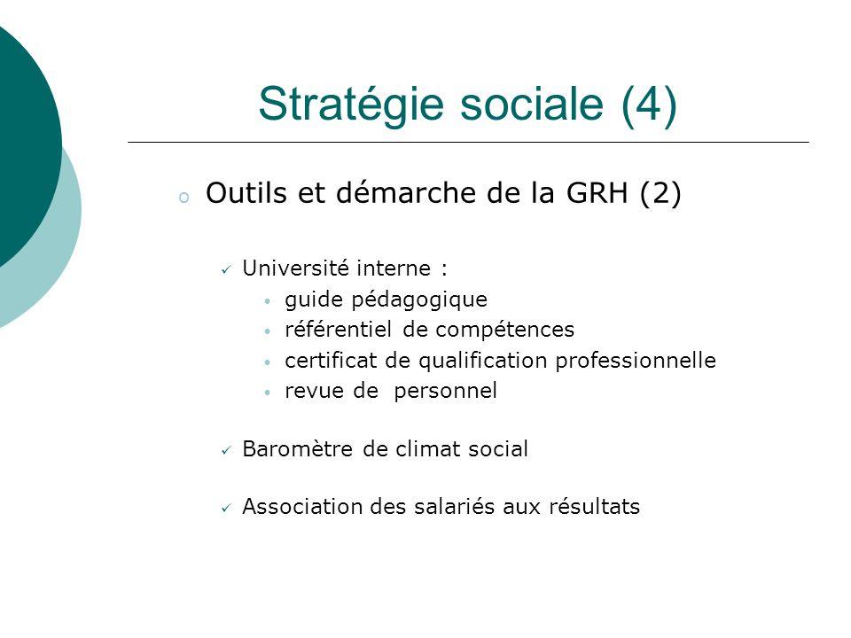 Stratégie sociale (4) Outils et démarche de la GRH (2)