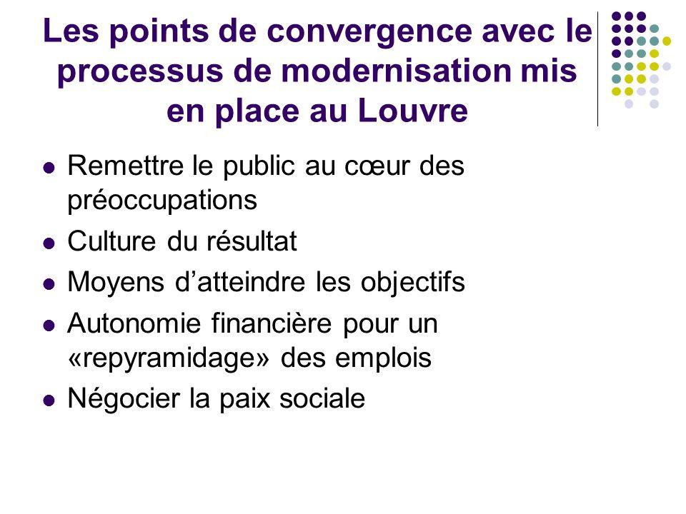 Les points de convergence avec le processus de modernisation mis en place au Louvre