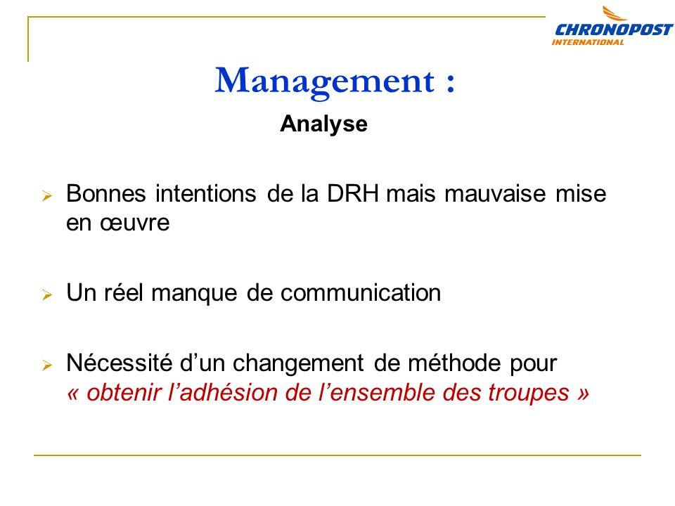 Management : Bonnes intentions de la DRH mais mauvaise mise en œuvre