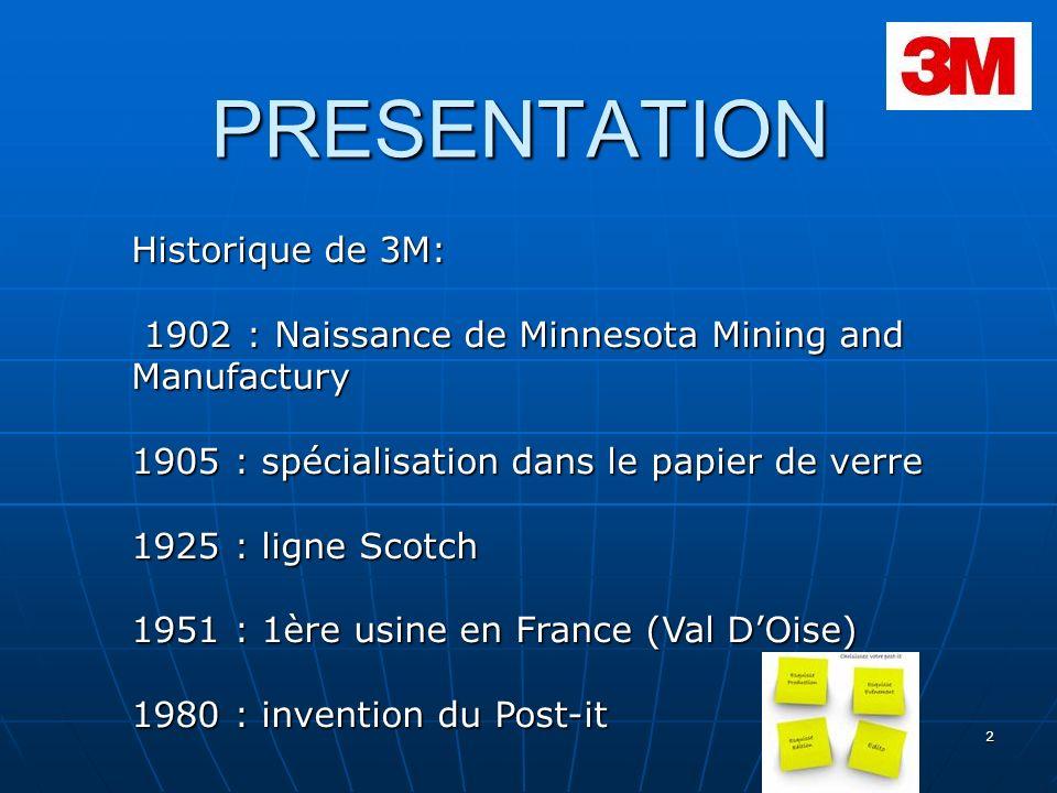 PRESENTATION Historique de 3M: