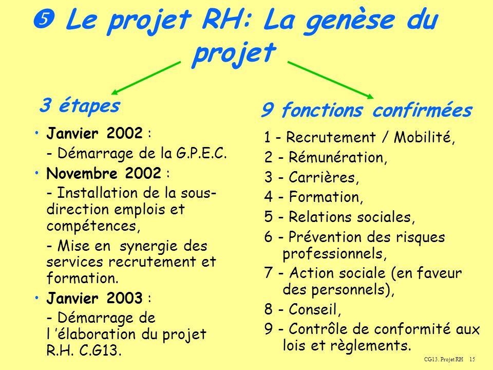  Le projet RH: La genèse du projet