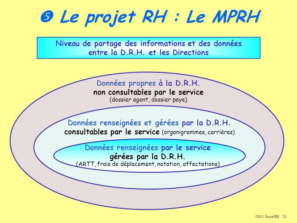  Le projet RH : Le MPRH Niveau de partage des informations et des données. entre la D.R.H. et les Directions.