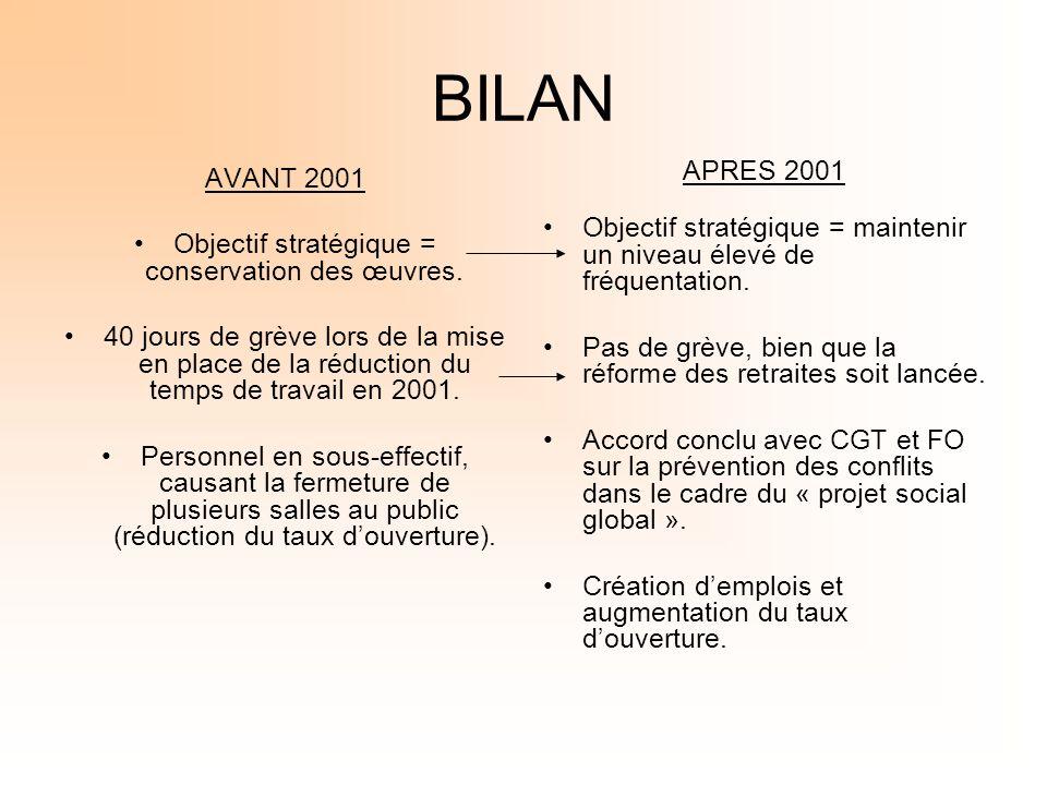 Objectif stratégique = conservation des œuvres.