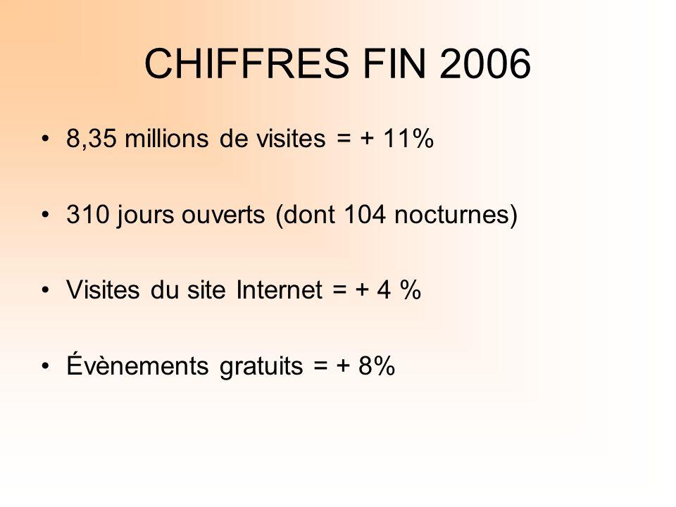 CHIFFRES FIN 2006 8,35 millions de visites = + 11%