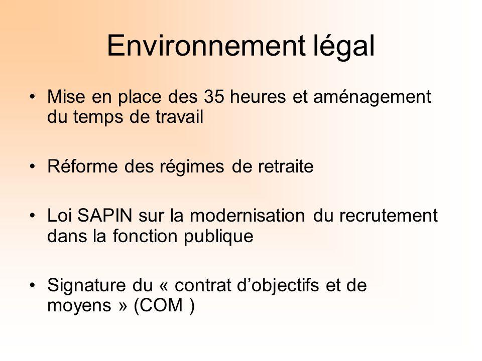 Environnement légal Mise en place des 35 heures et aménagement du temps de travail. Réforme des régimes de retraite.