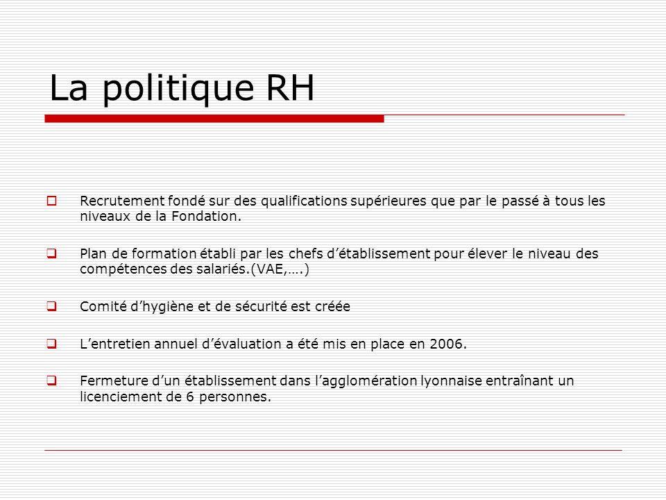 La politique RH Recrutement fondé sur des qualifications supérieures que par le passé à tous les niveaux de la Fondation.