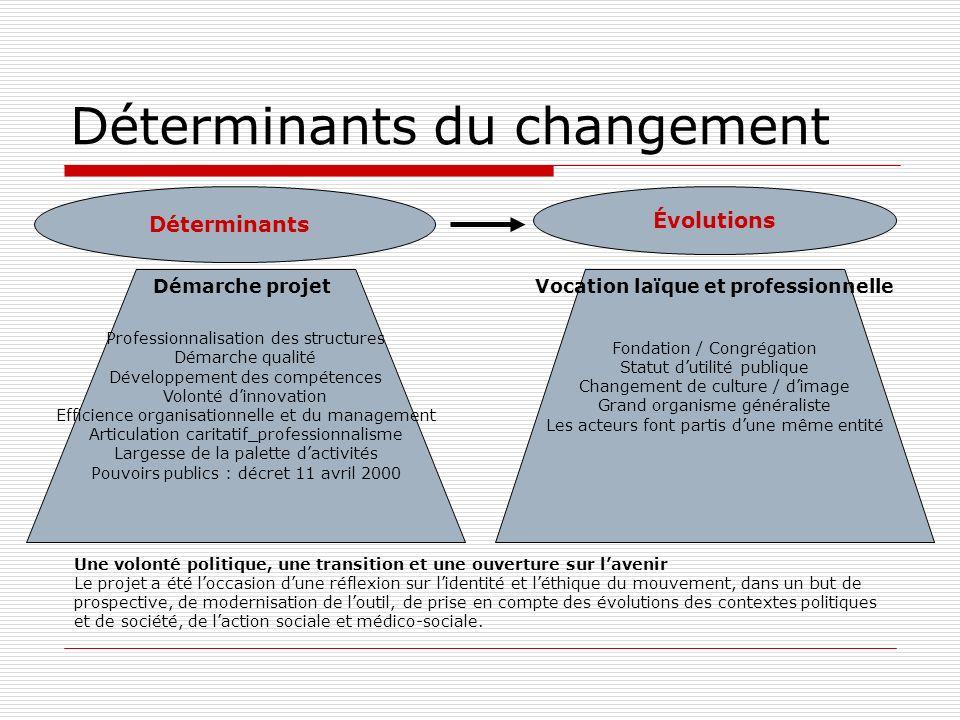 Déterminants du changement