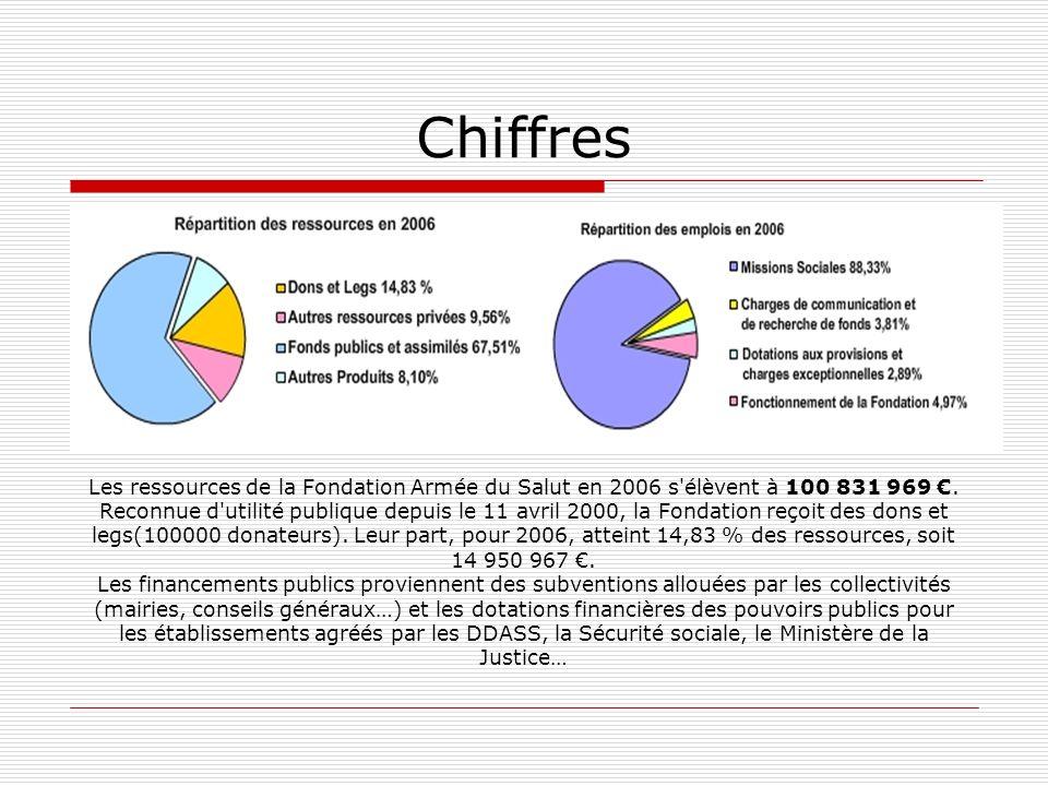 Chiffres Les ressources de la Fondation Armée du Salut en 2006 s élèvent à 100 831 969 €.