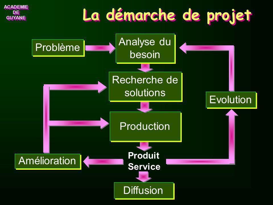 La démarche de projet Analyse du Problème besoin Recherche de