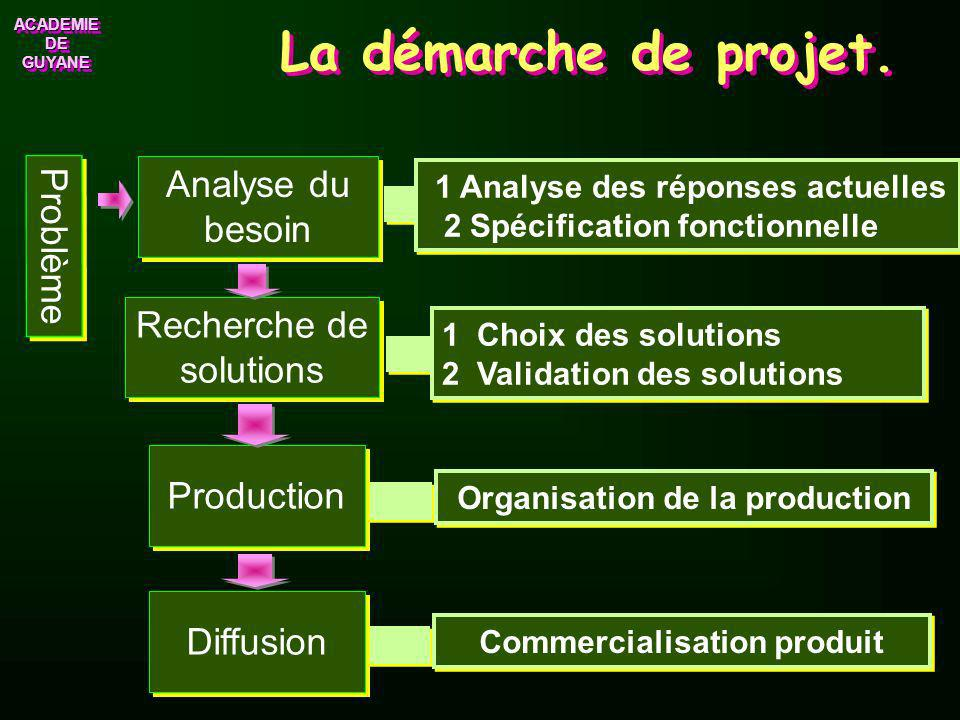 Organisation de la production Commercialisation produit
