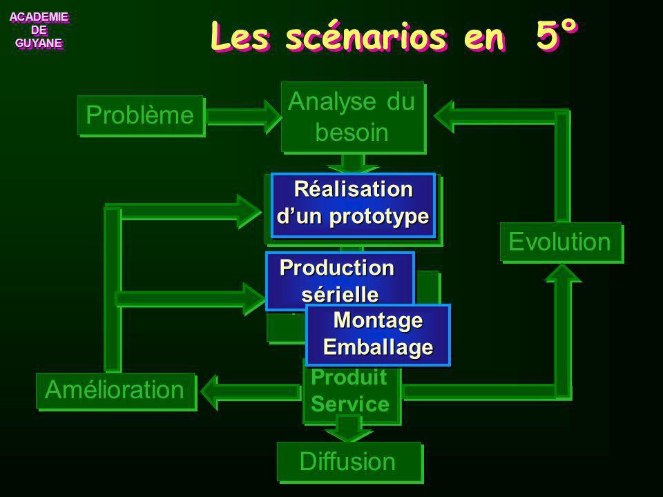 Les scénarios en 5° Problème Production Recherche de solutions