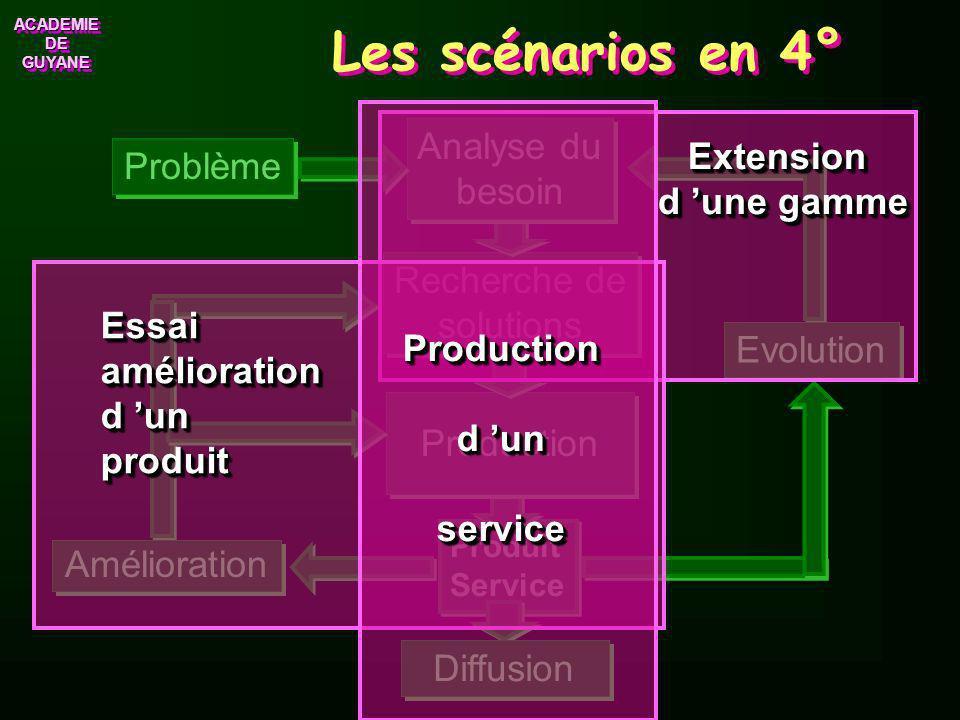 Les scénarios en 4° Production d 'un service Problème Production