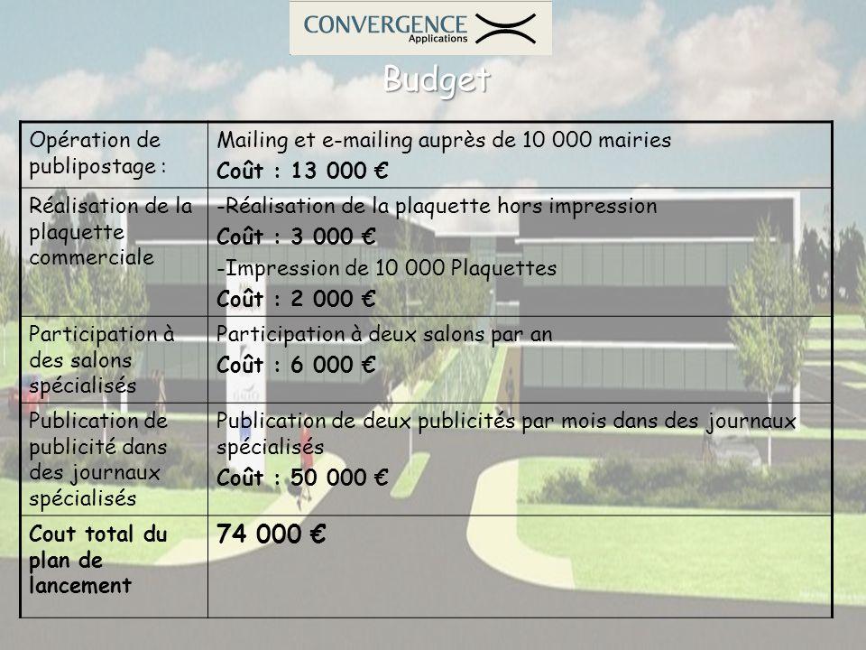 Budget 74 000 € Opération de publipostage :