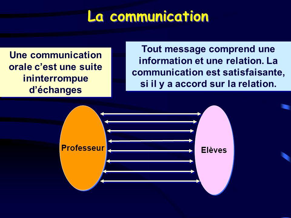 Une communication orale c'est une suite ininterrompue d'échanges
