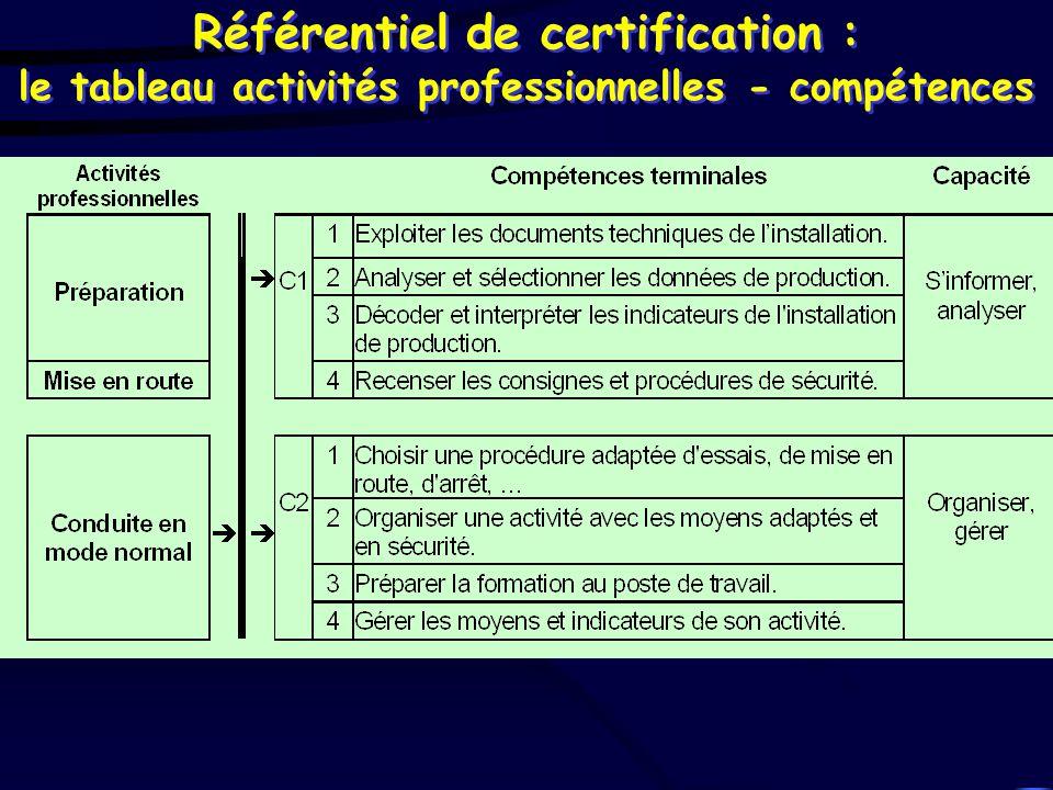 Référentiel de certification : le tableau activités professionnelles - compétences