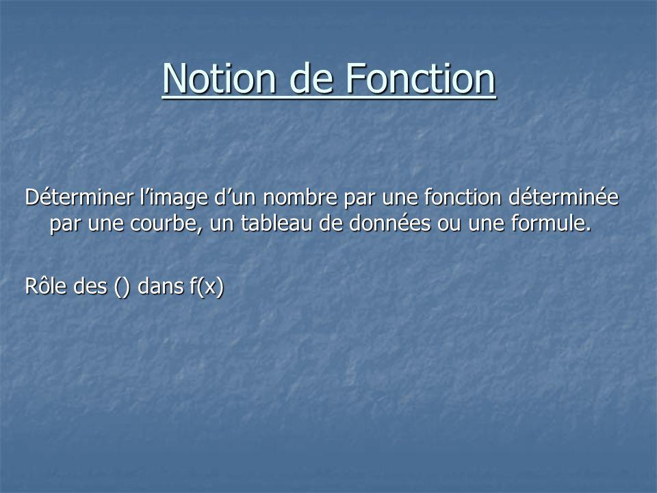 Notion de Fonction Déterminer l'image d'un nombre par une fonction déterminée par une courbe, un tableau de données ou une formule.
