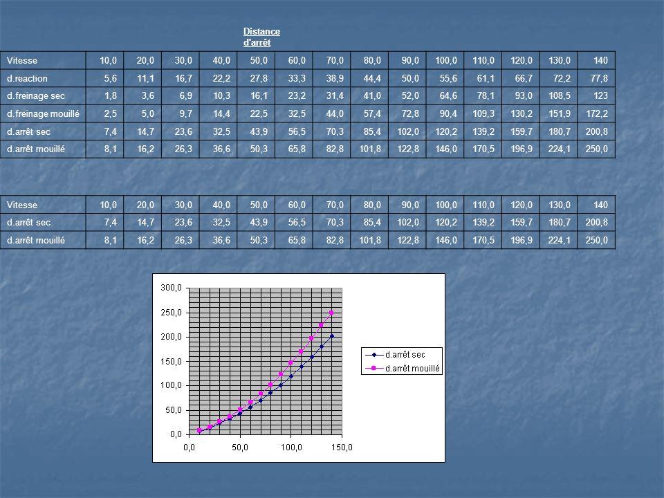Distance d arrêt Vitesse. 10,0. 20,0. 30,0. 40,0. 50,0. 60,0. 70,0. 80,0. 90,0. 100,0. 110,0.