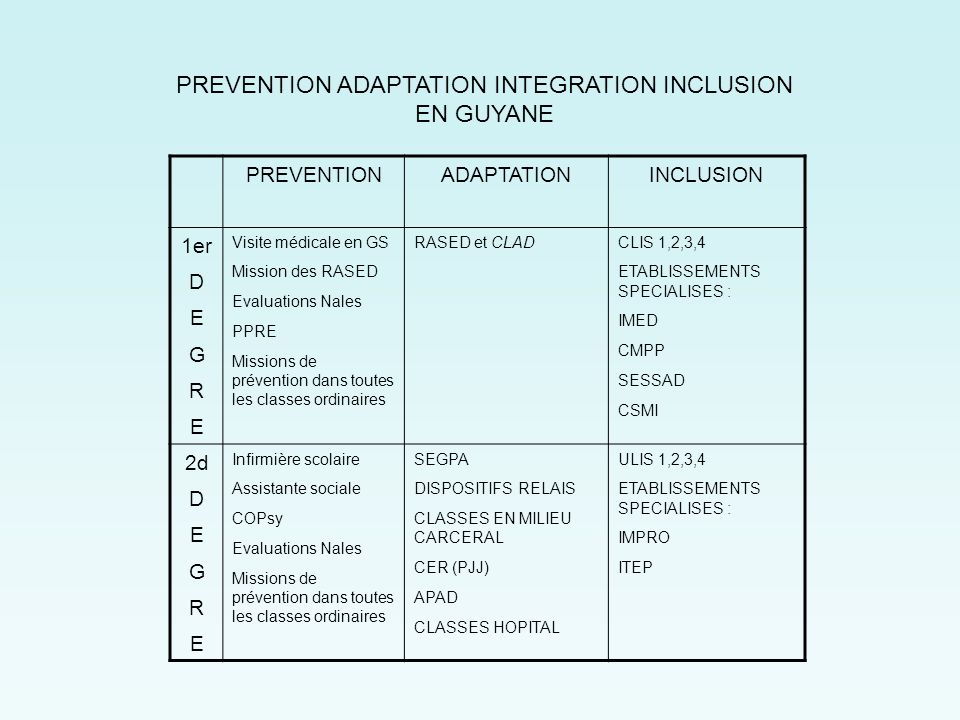 PREVENTION ADAPTATION INTEGRATION INCLUSION