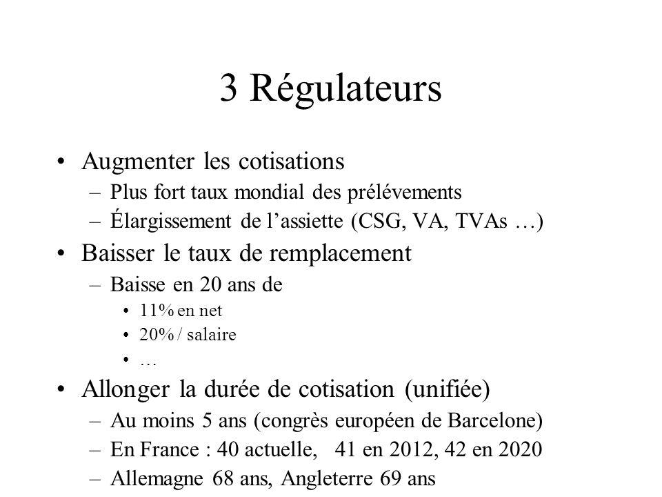 3 Régulateurs Augmenter les cotisations