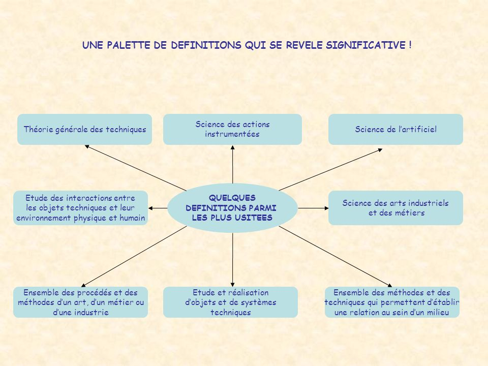 UNE PALETTE DE DEFINITIONS QUI SE REVELE SIGNIFICATIVE !