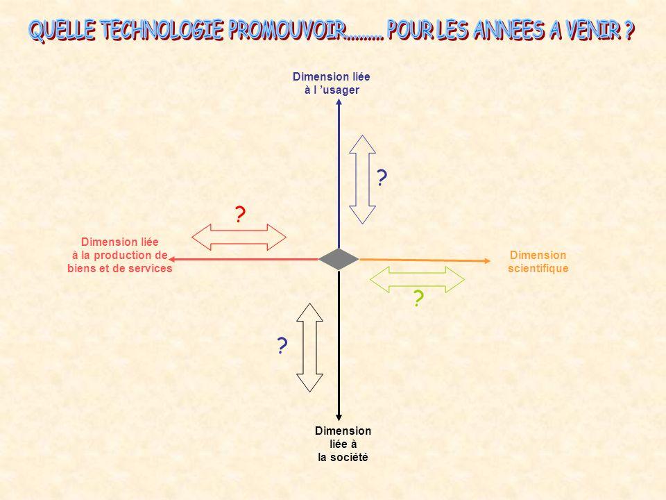 QUELLE TECHNOLOGIE PROMOUVOIR......... POUR LES ANNEES A VENIR