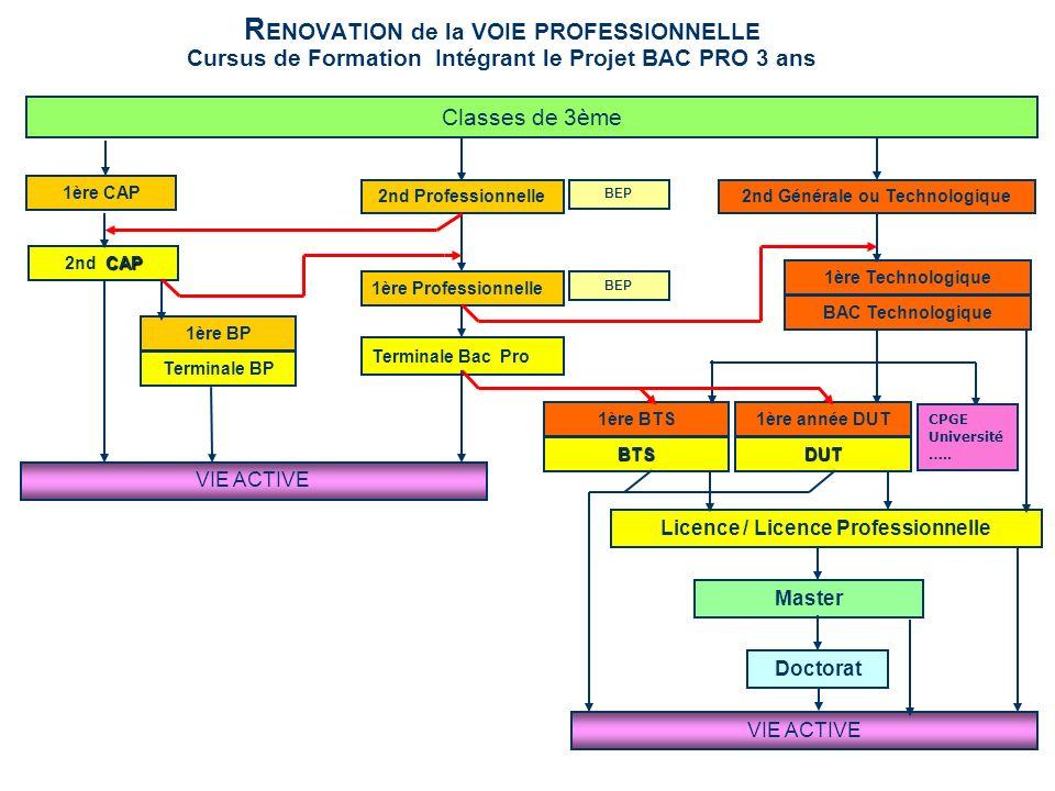 2nd Générale ou Technologique Licence / Licence Professionnelle