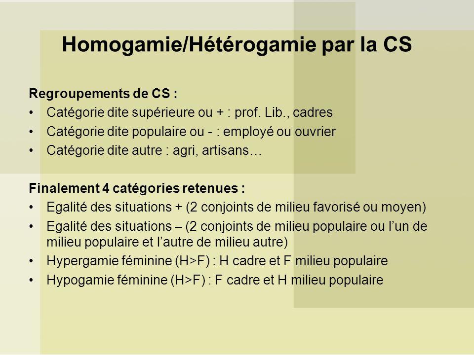 Homogamie/Hétérogamie par la CS