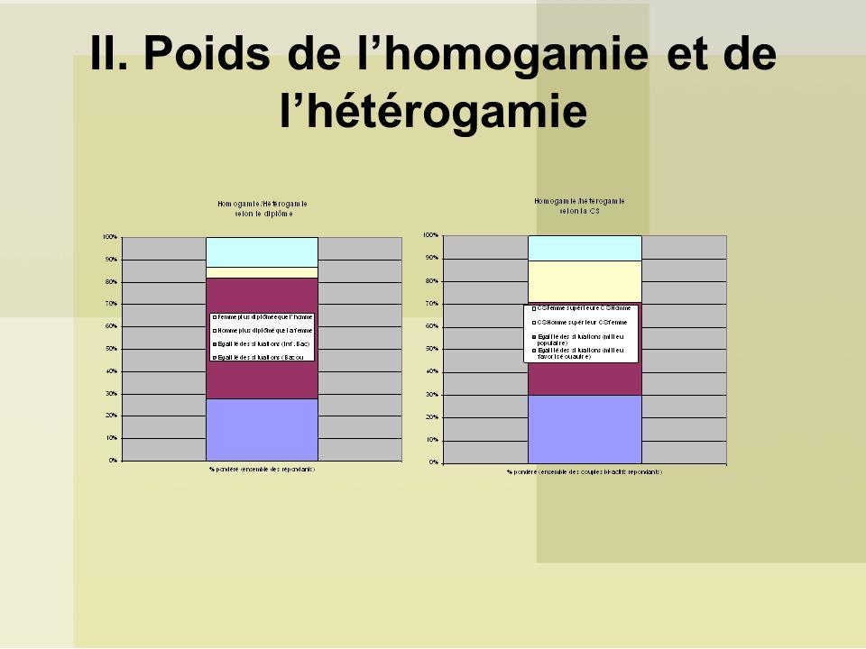II. Poids de l'homogamie et de l'hétérogamie