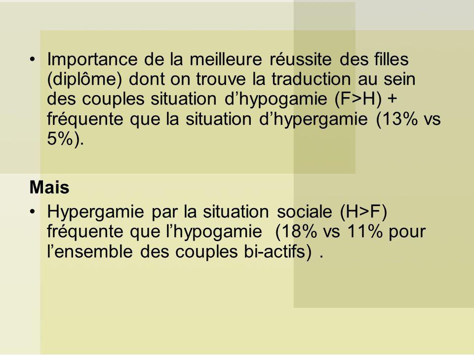 Importance de la meilleure réussite des filles (diplôme) dont on trouve la traduction au sein des couples situation d'hypogamie (F>H) + fréquente que la situation d'hypergamie (13% vs 5%).