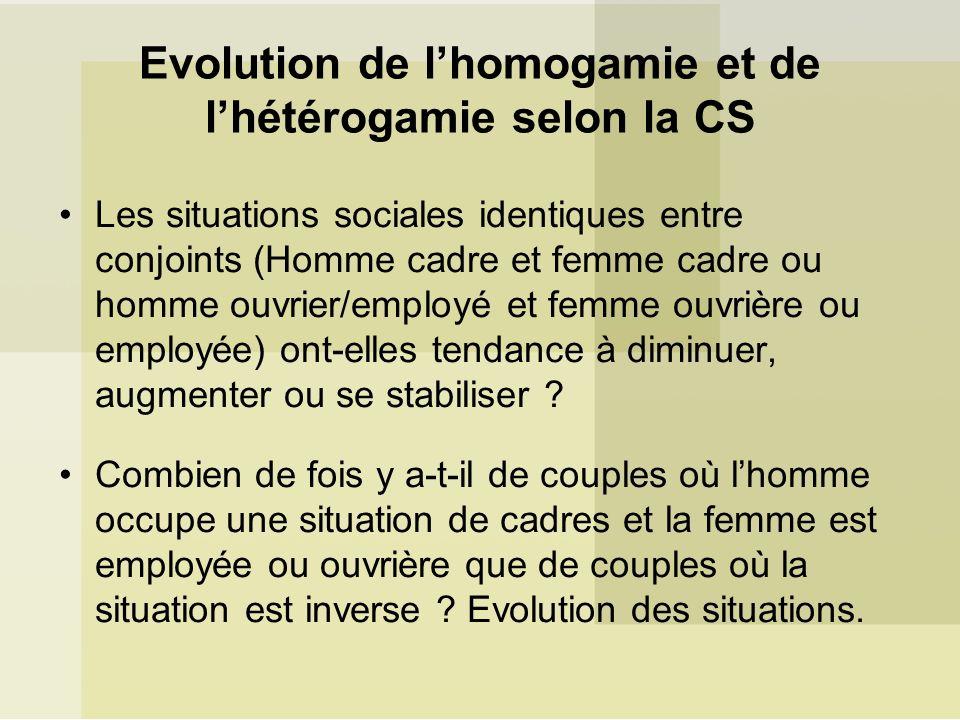 Evolution de l'homogamie et de l'hétérogamie selon la CS