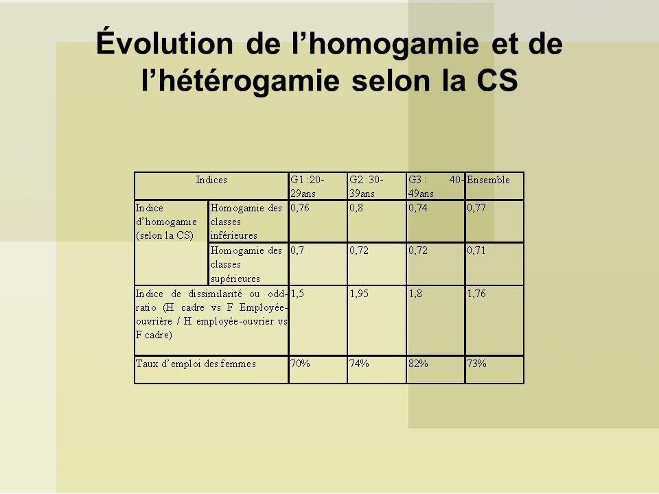 Évolution de l'homogamie et de l'hétérogamie selon la CS