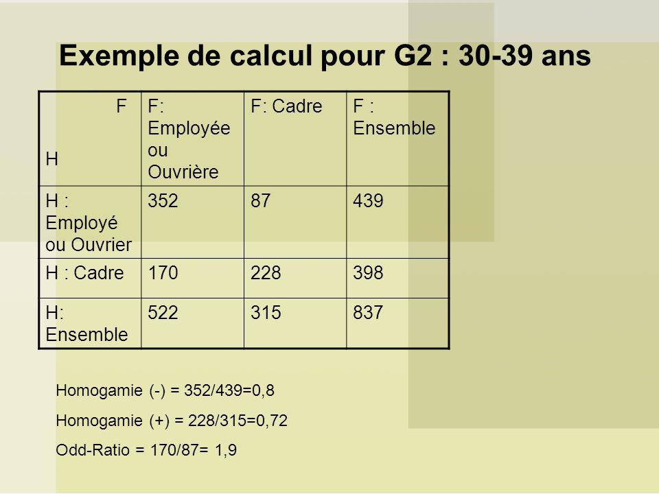 Exemple de calcul pour G2 : 30-39 ans