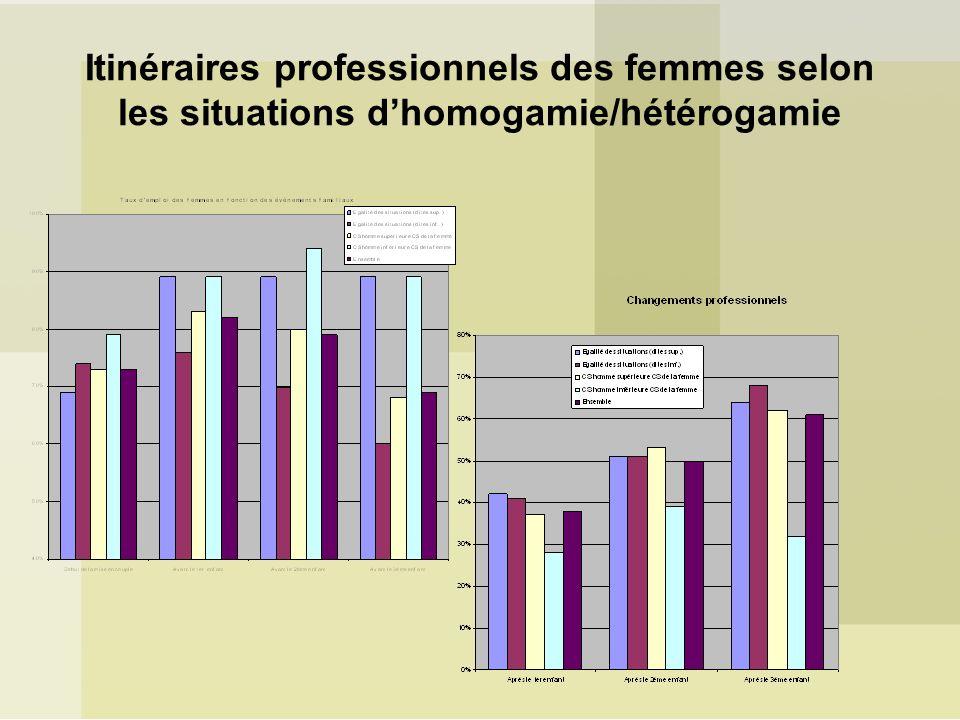 Itinéraires professionnels des femmes selon les situations d'homogamie/hétérogamie