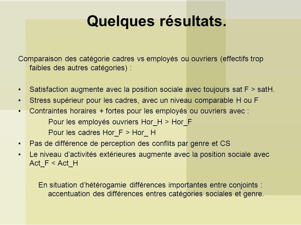 Quelques résultats. Comparaison des catégorie cadres vs employés ou ouvriers (effectifs trop faibles des autres catégories) :