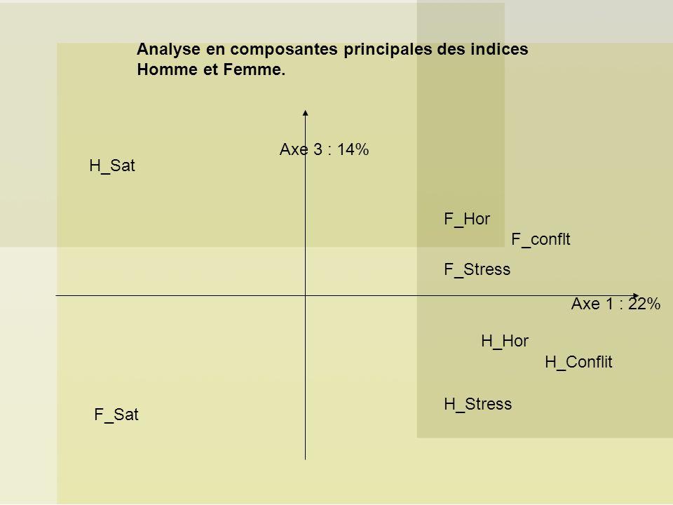Analyse en composantes principales des indices Homme et Femme.