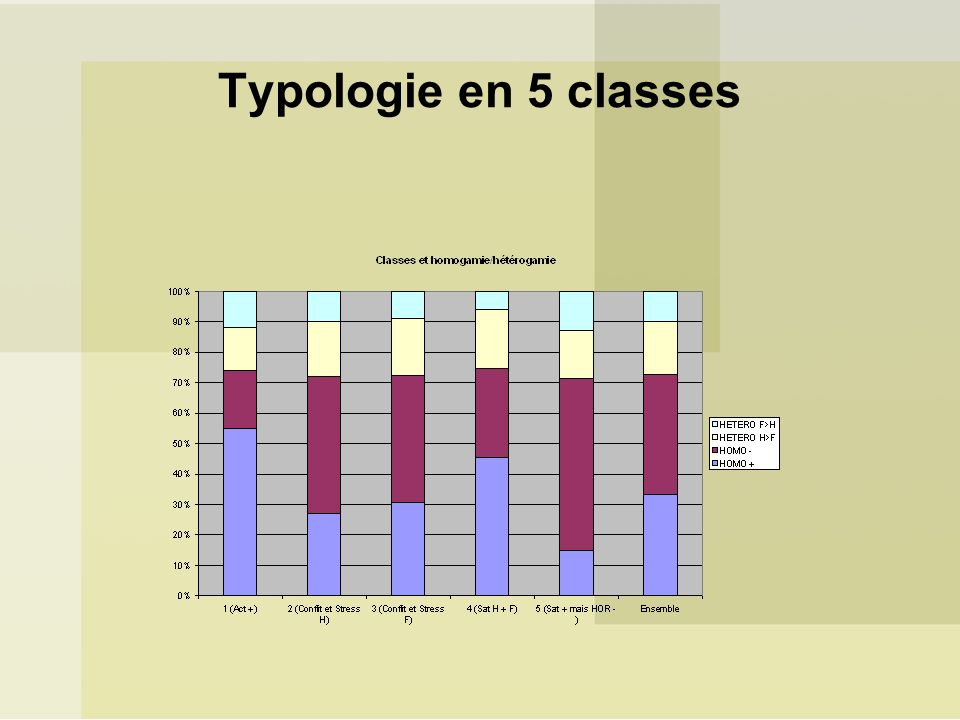 Typologie en 5 classes