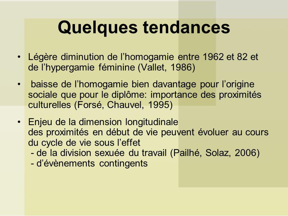 Quelques tendances Légère diminution de l'homogamie entre 1962 et 82 et de l'hypergamie féminine (Vallet, 1986)