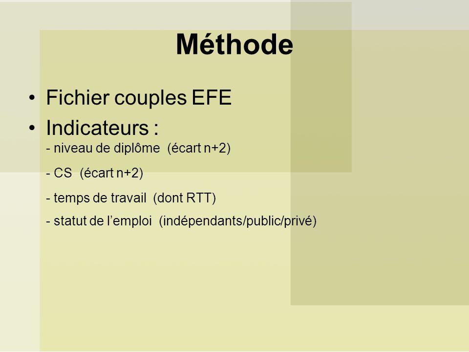 Méthode Fichier couples EFE