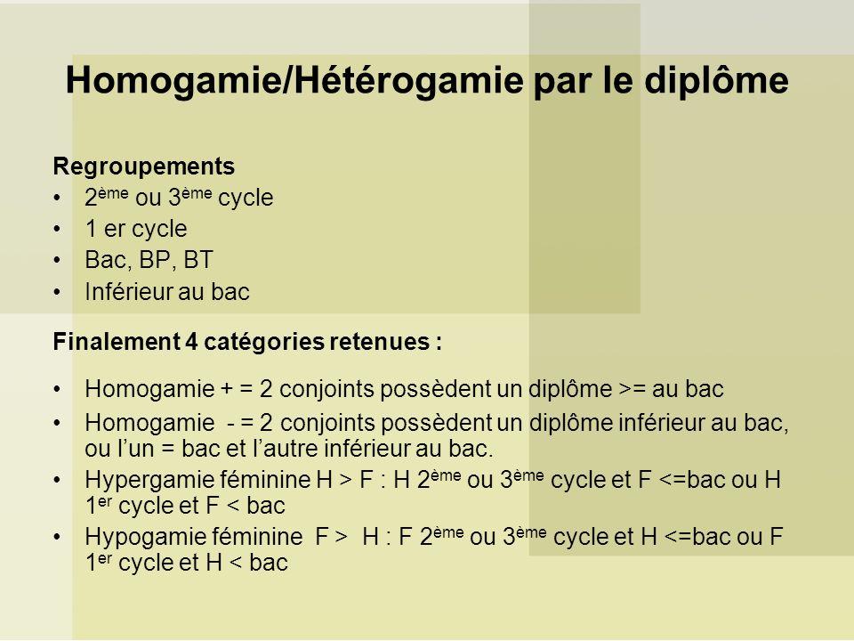 Homogamie/Hétérogamie par le diplôme
