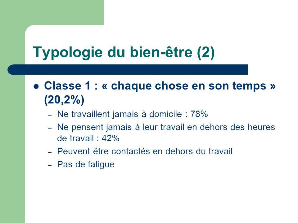 Typologie du bien-être (2)